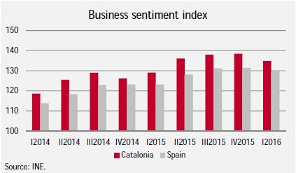 Business sentiment index Graphic